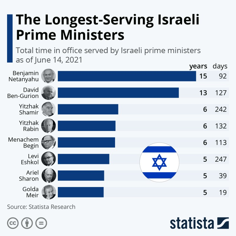 Infographic: The Longest-Serving Israeli Prime Ministers | Statista