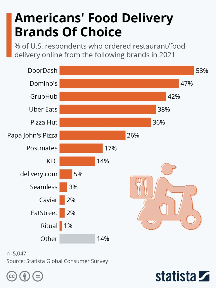 preferred food delivery brands in the us