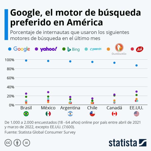 Infografía: Google, el motor de búsqueda preferido de los latinoamericanos | Statista