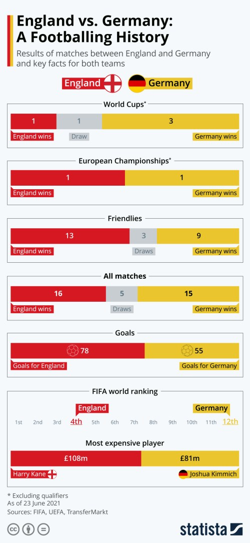 Infographic: England vs. Germany: A Footballing History | Statista