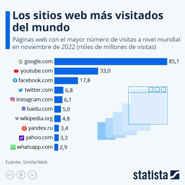 Infografía: Las diez páginas web más visitadas del mundo | Statista