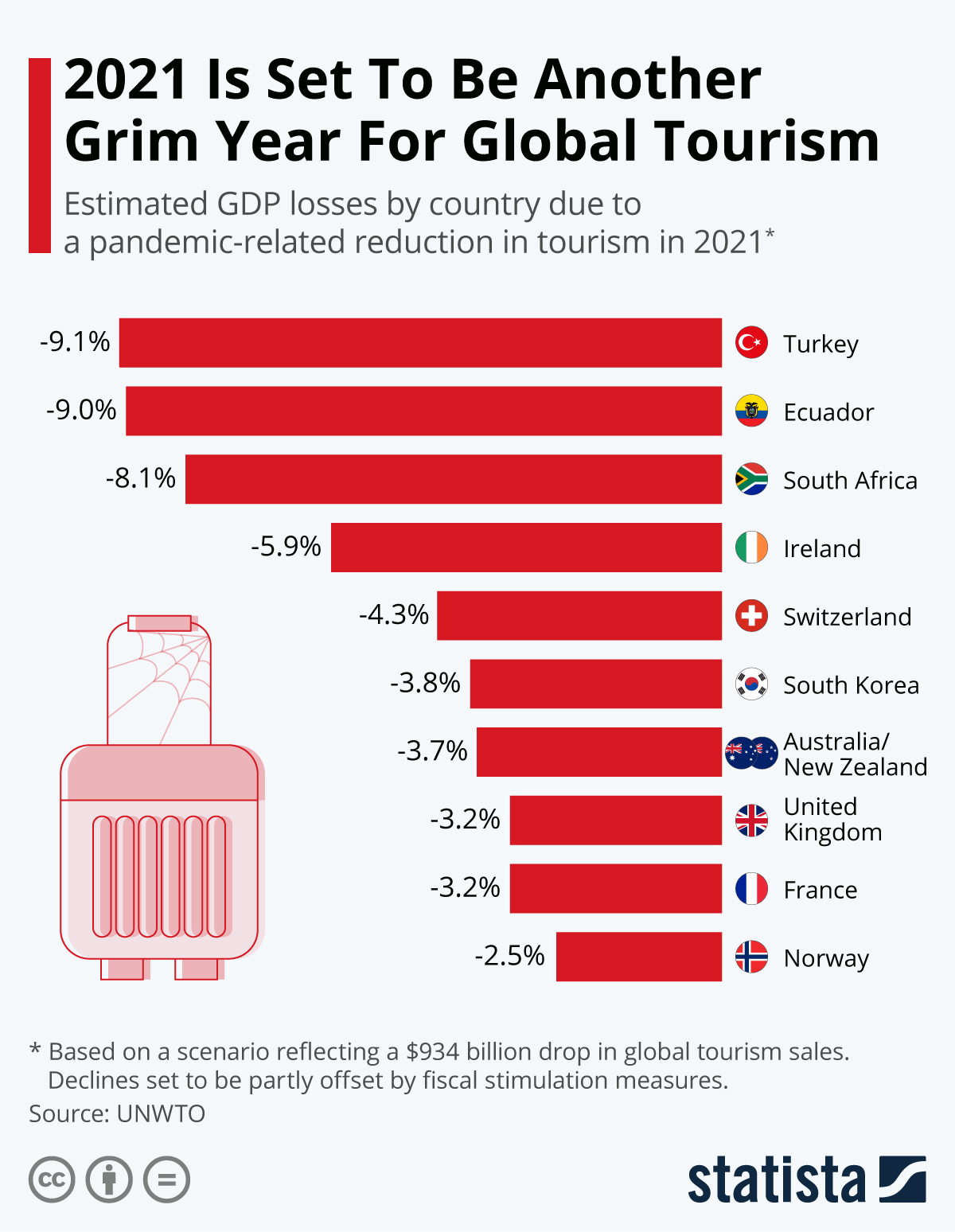 Infographic: 2021 Is Set To Be Another Grim Year For Global Tourism   Statista