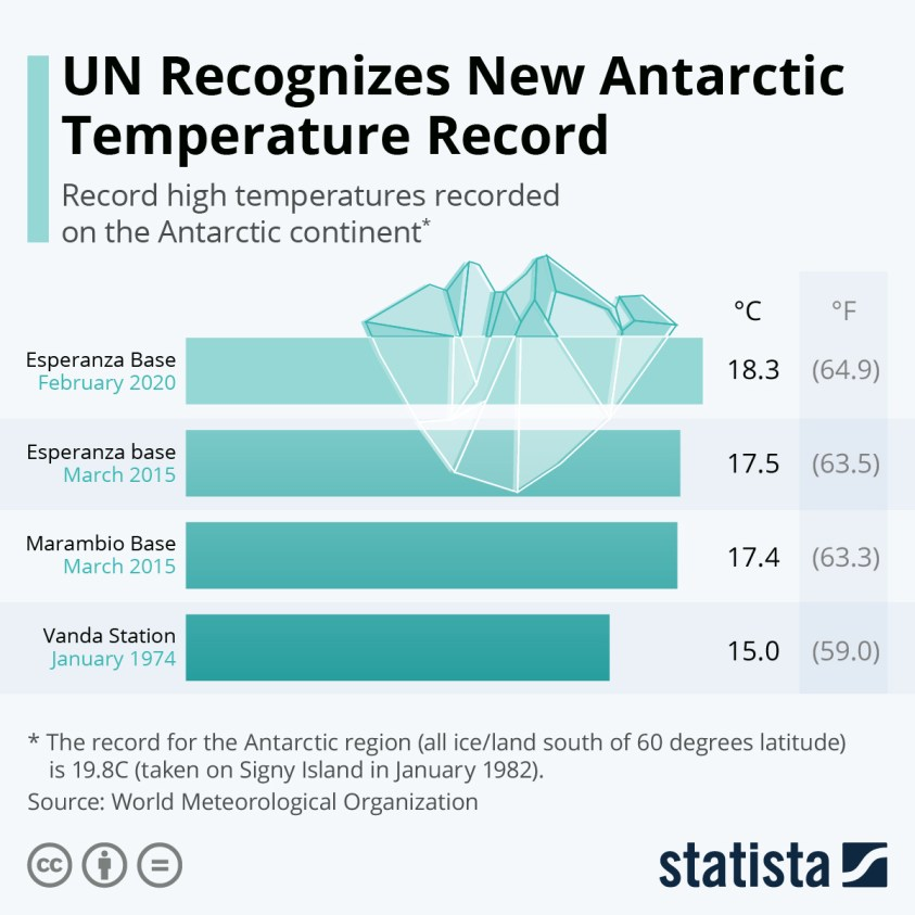 record high temperatures recorded on the Antarctic continent
