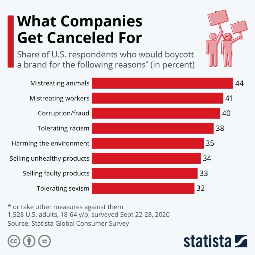 U.S. adults who would boycott a brand reasons