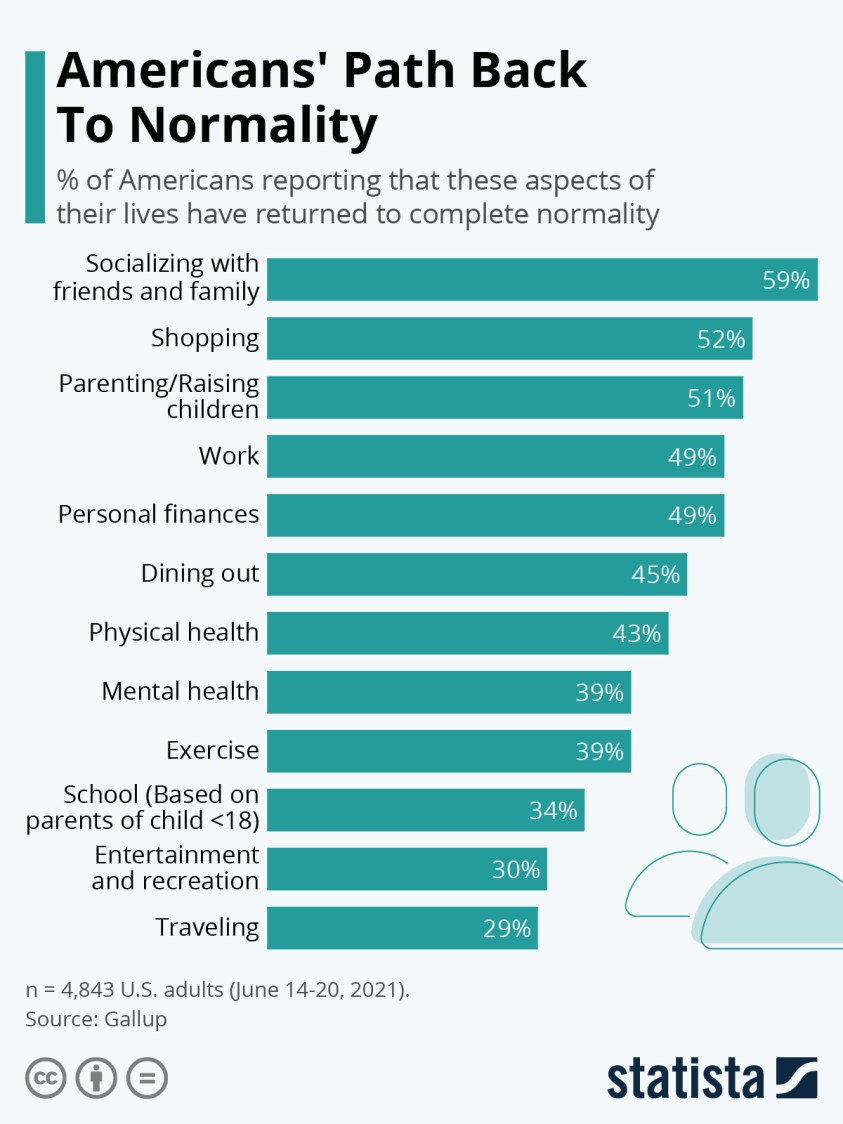 share of americans reporting aspects of their lives are back to normal
