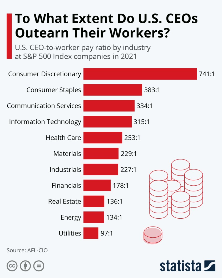 U.S. CEO-to-worker pay ratio by industry