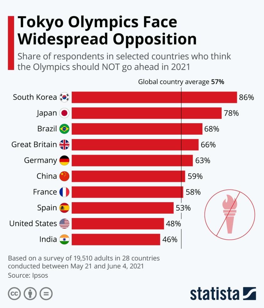 Global opinion on Toyko Olympics