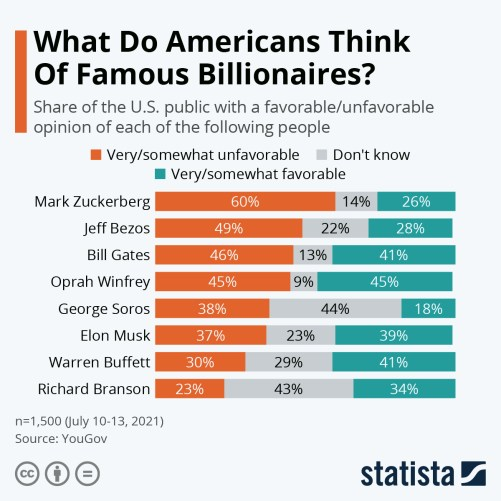 Infographic: What Do Americans Think Of Famous Billionaires? | Statista