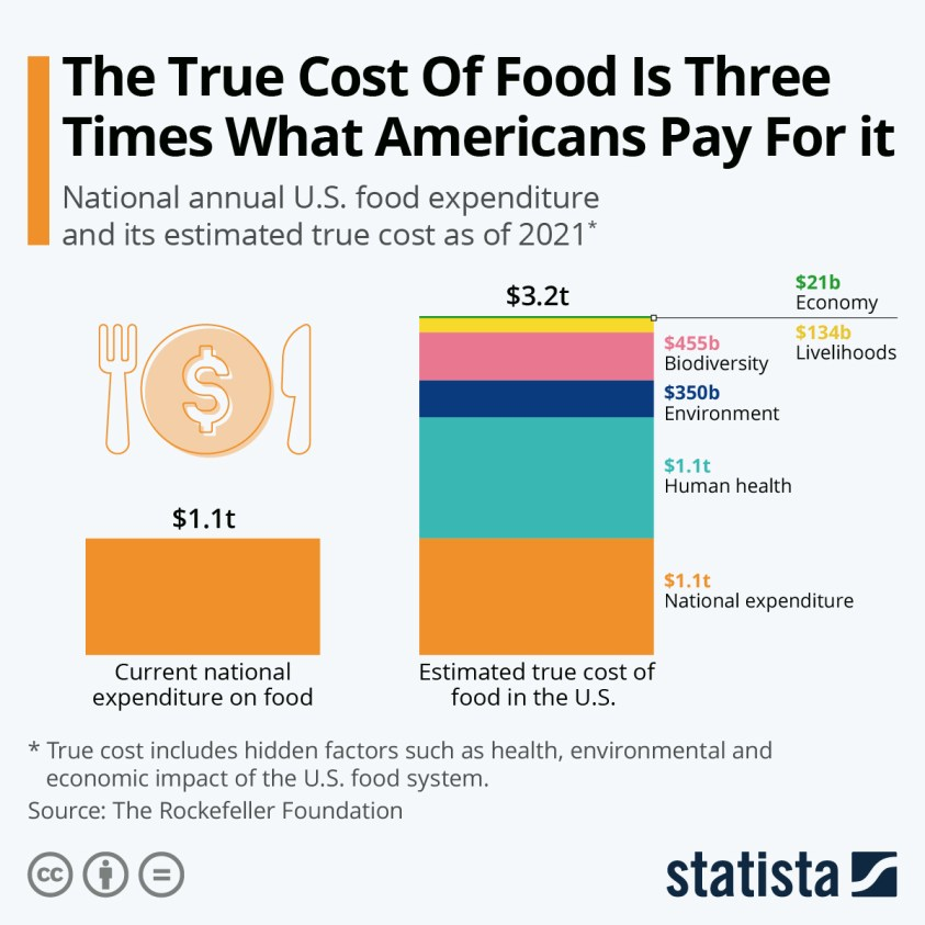 national annual U.S. food expenditure and true cost