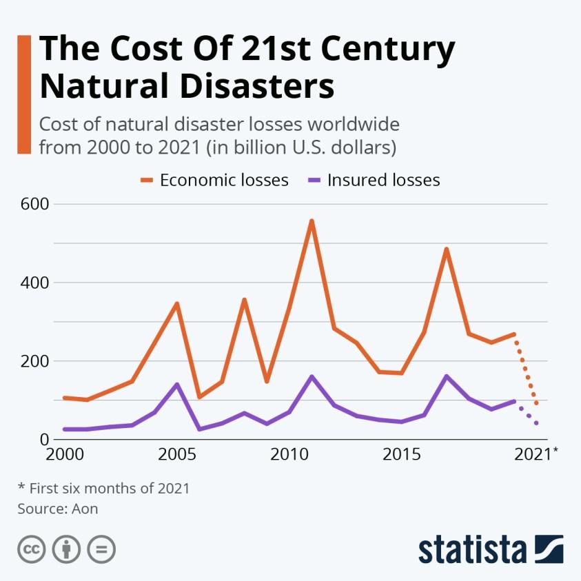 natural disaster losses worldwide
