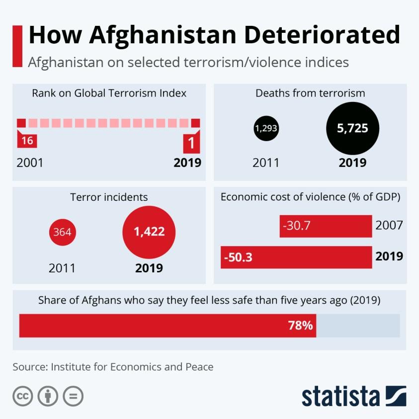 afghanistan deterioration