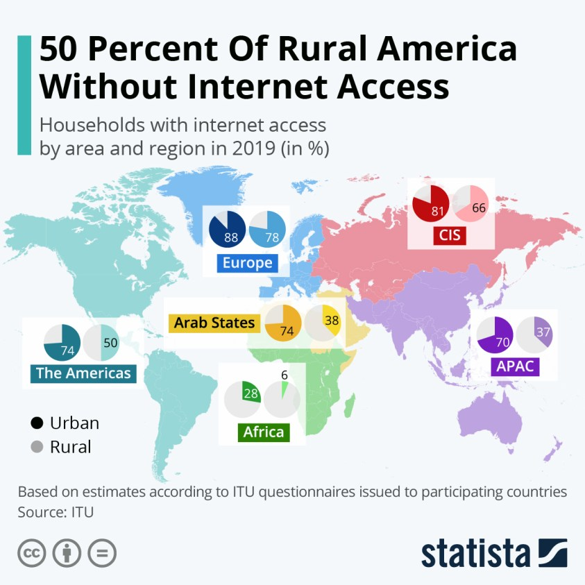 Households with internet access by area and region