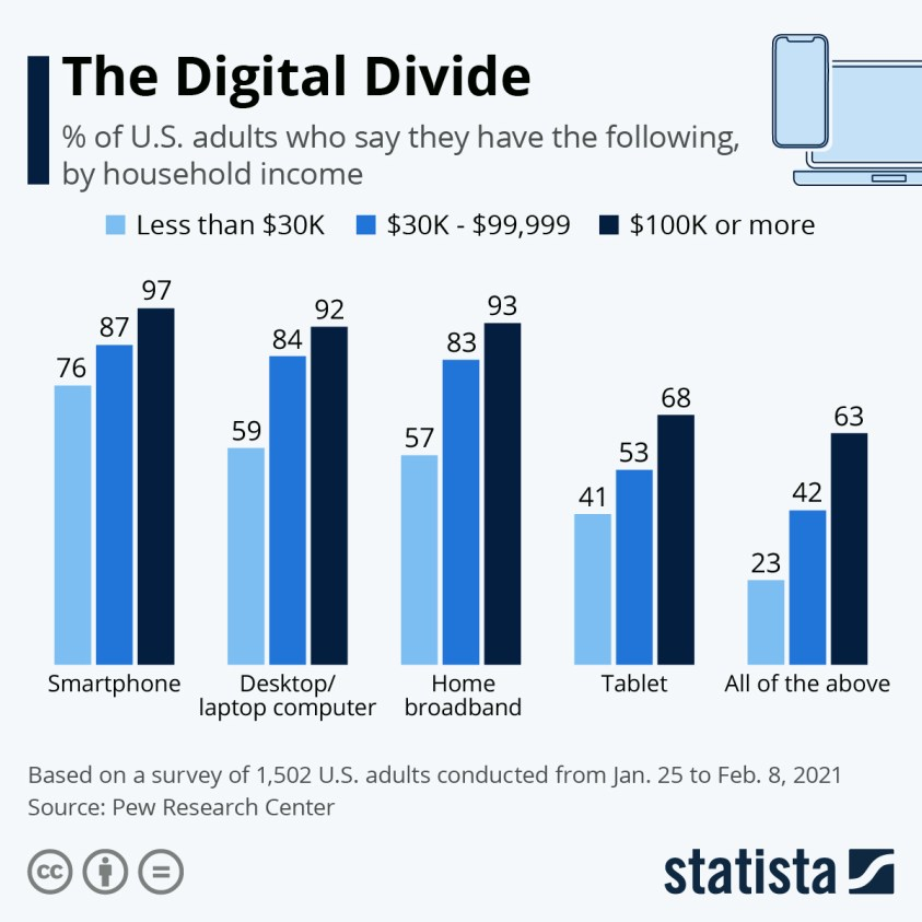 Technology adoption by household income