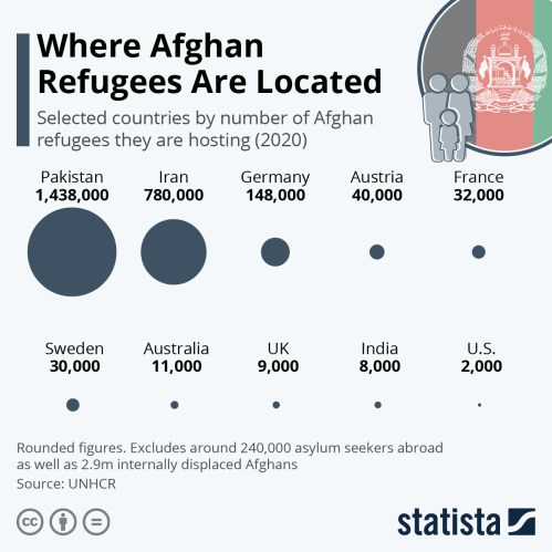 Infographic: Where Afghani Refugees Are Located   Statista