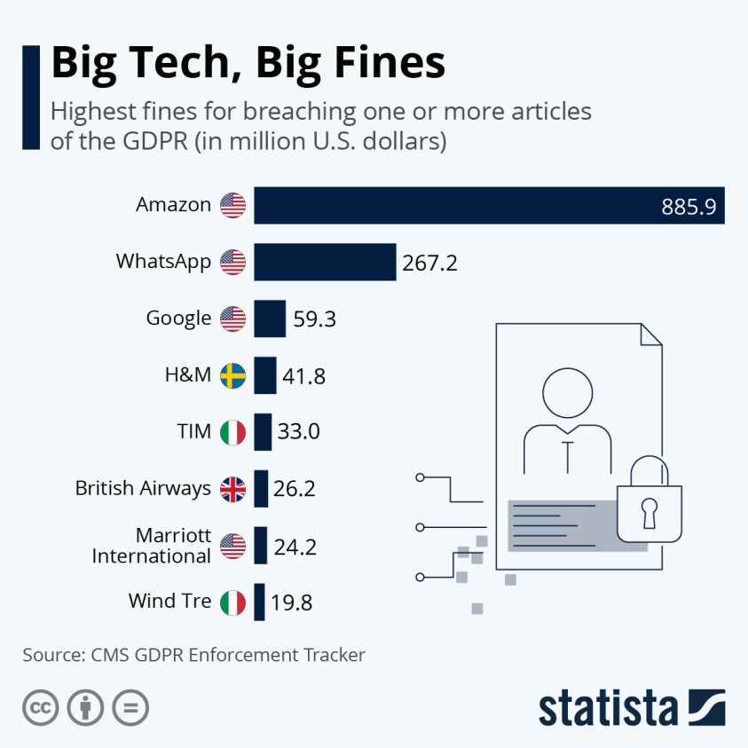 Highest fines for GDPR breaches