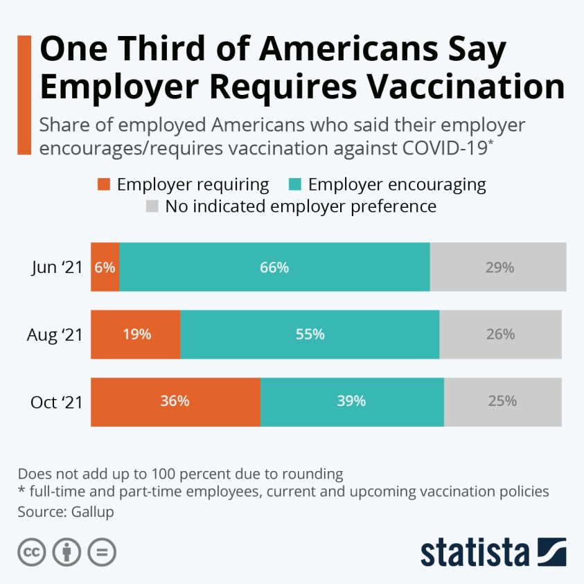 vaccination requirement by employer U.S.