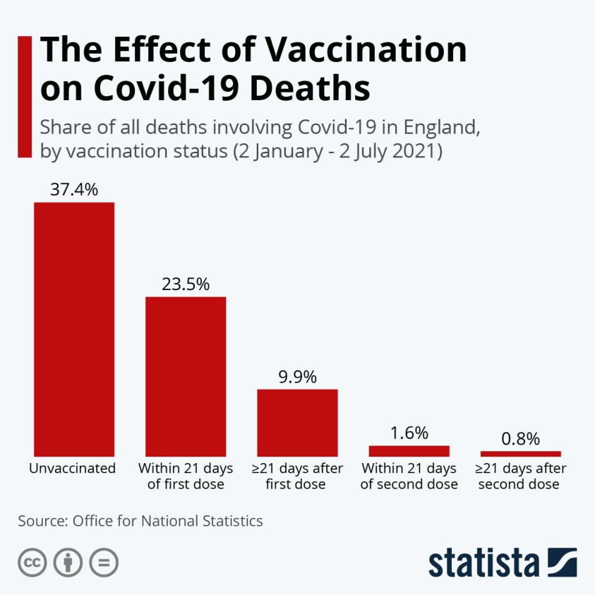 covid deaths england by vaccination status