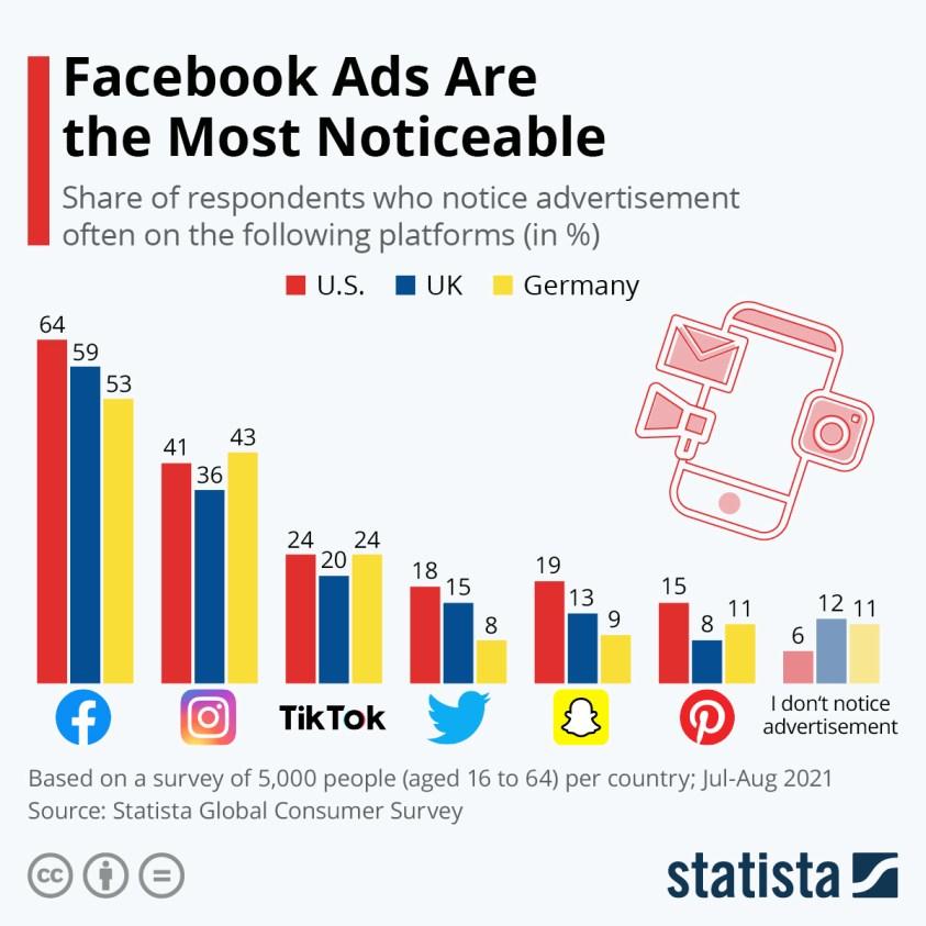 Advertisement Awareness on Social Media Platforms