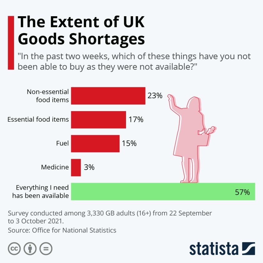 gb survey goods shortages by type