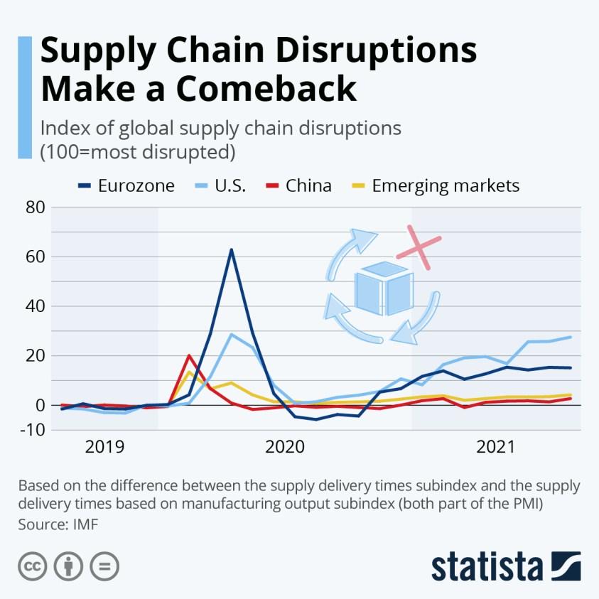 supply chain disruption index