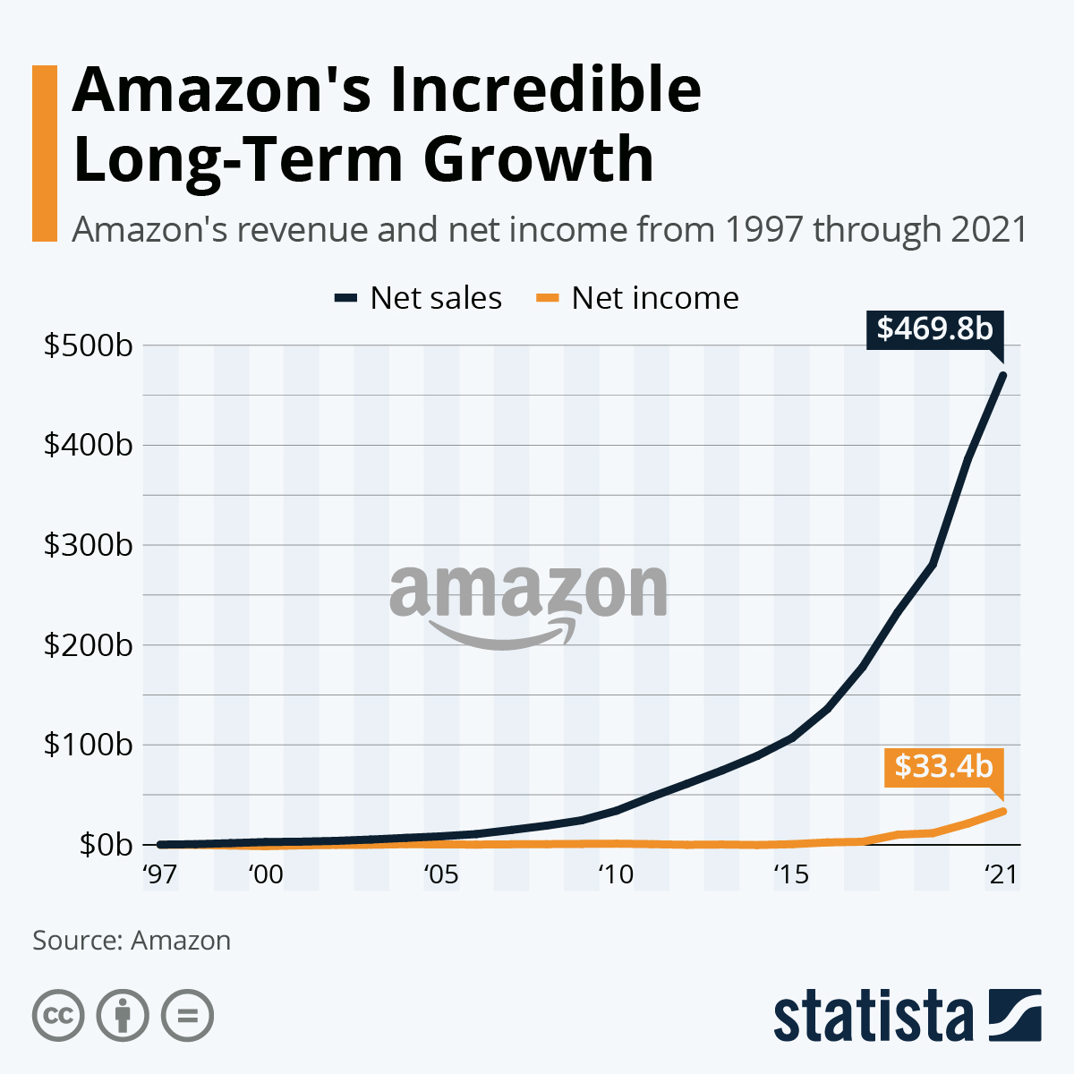 Infographic: Amazon's Incredible Long-Term Growth | Statista