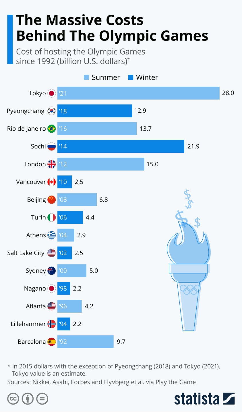 The Massive Costs Behind The Olympic Games
