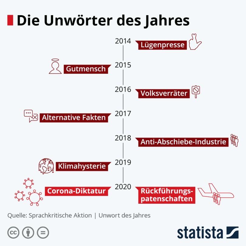 Infografik: Unwörter des Jahres 2020: