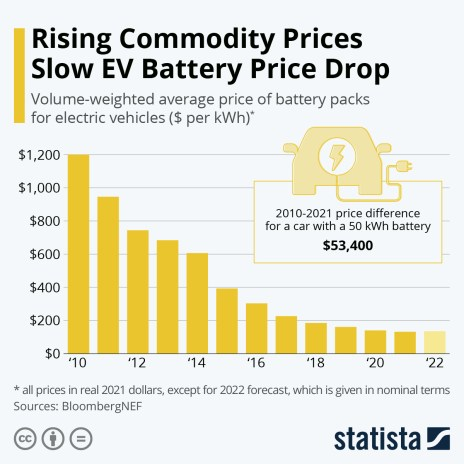 Electric car battery prices