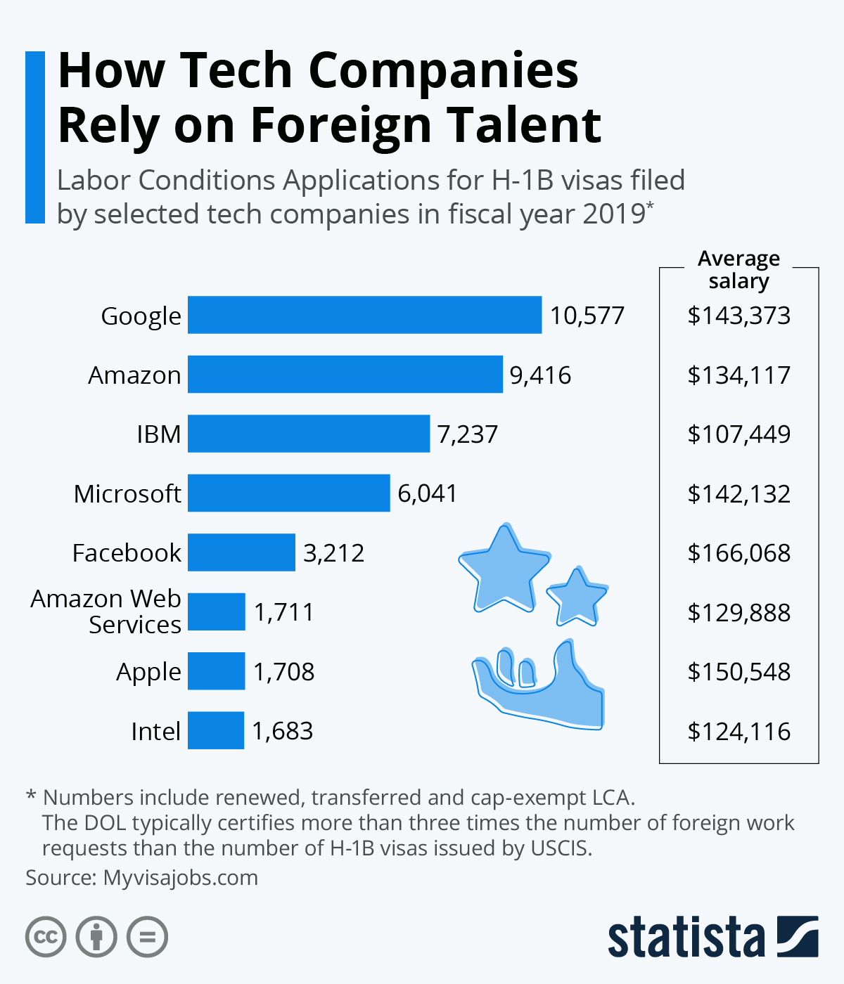 Infographic: How Tech Companies Rely on Foreign Talent | Statista