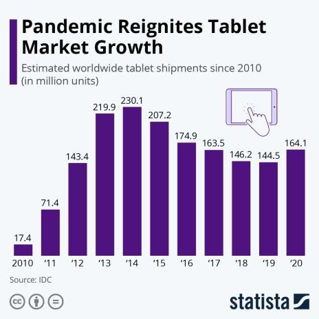 Global tablet shipments