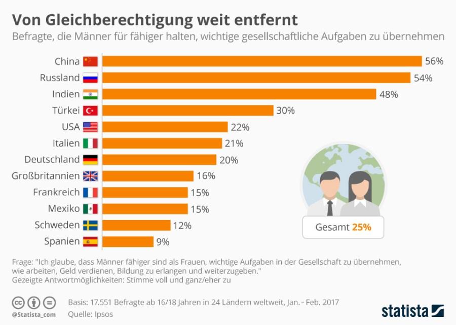 Infografik: Von Gleichberechtigung weit entfernt   Statista