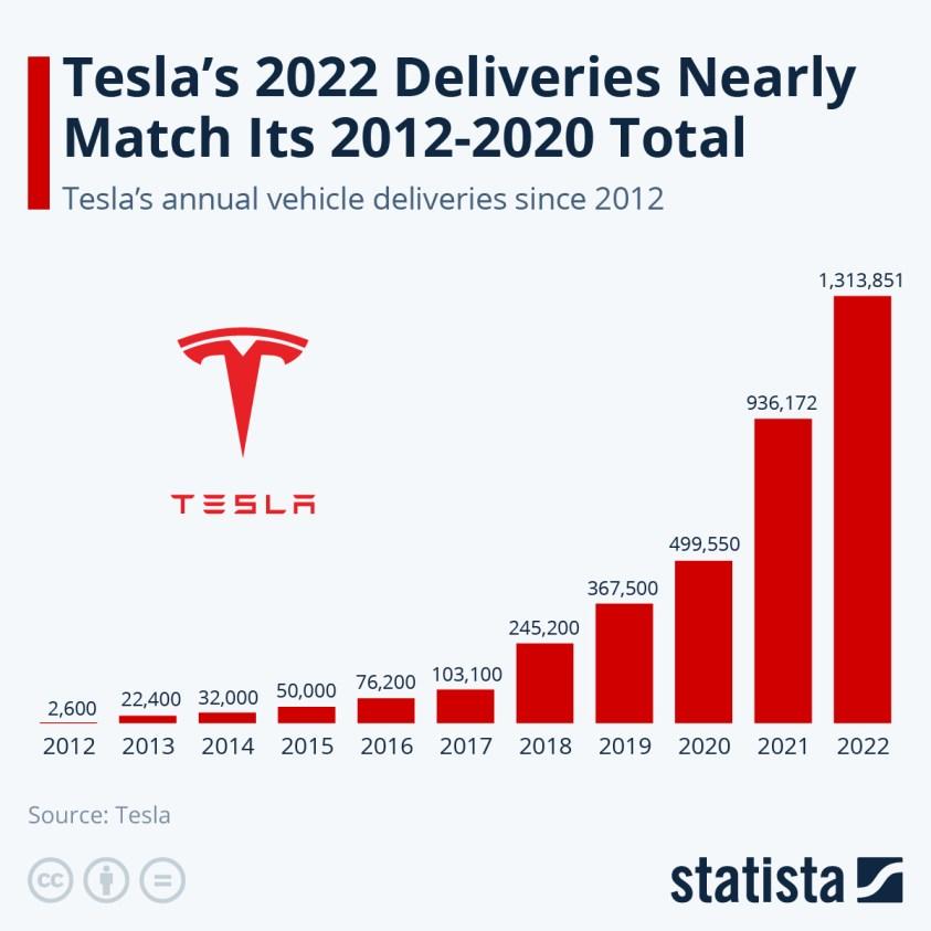Tesla's vehicle deliveries since 2012