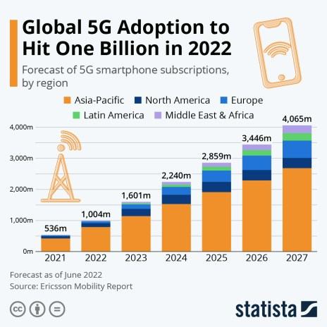 5G subscription forecast