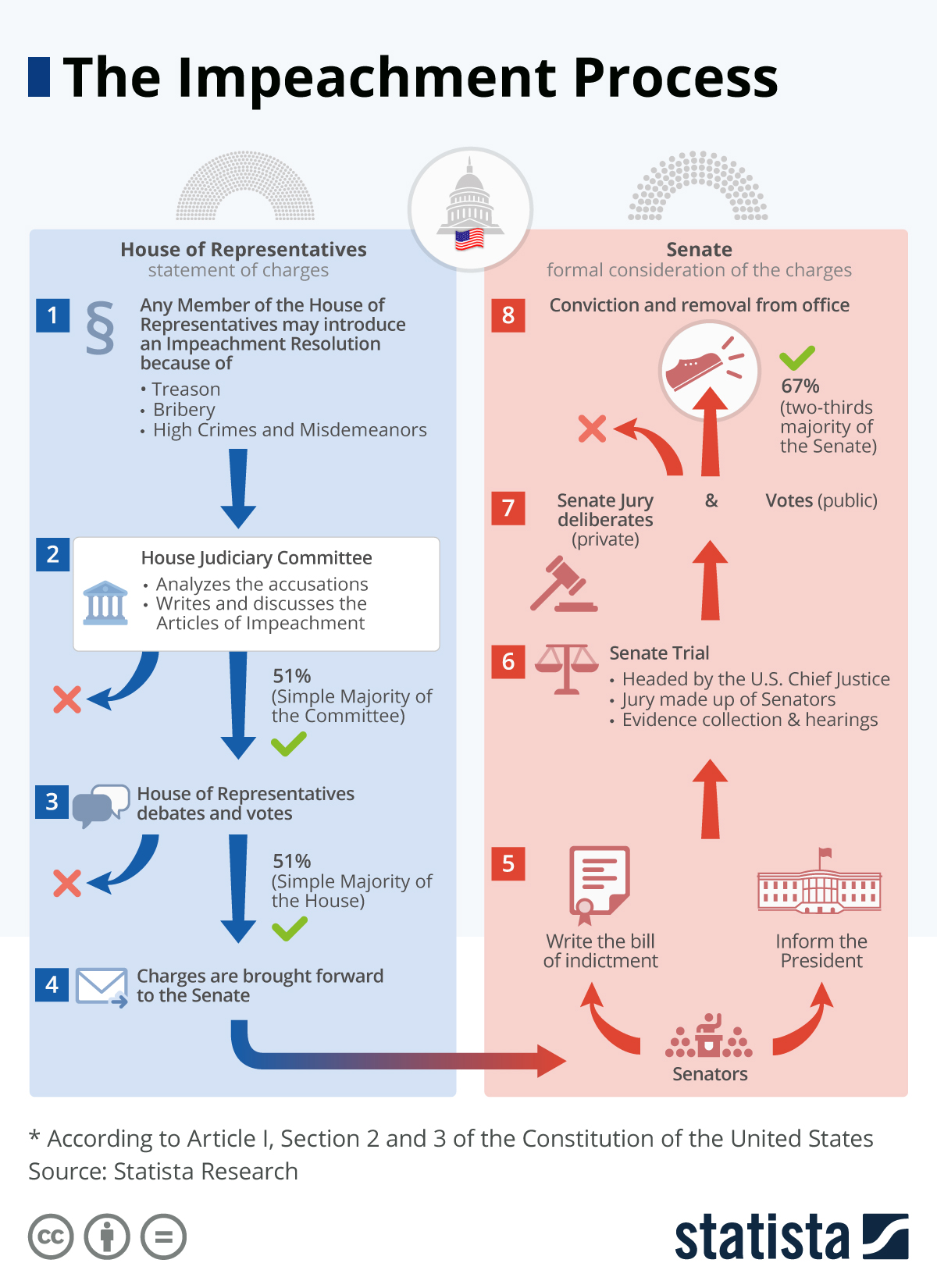 Infographic: The Impeachment Process | Statista