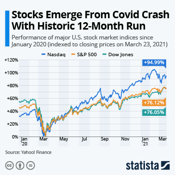 Stock market tanks as coronavirus grips people in fear.