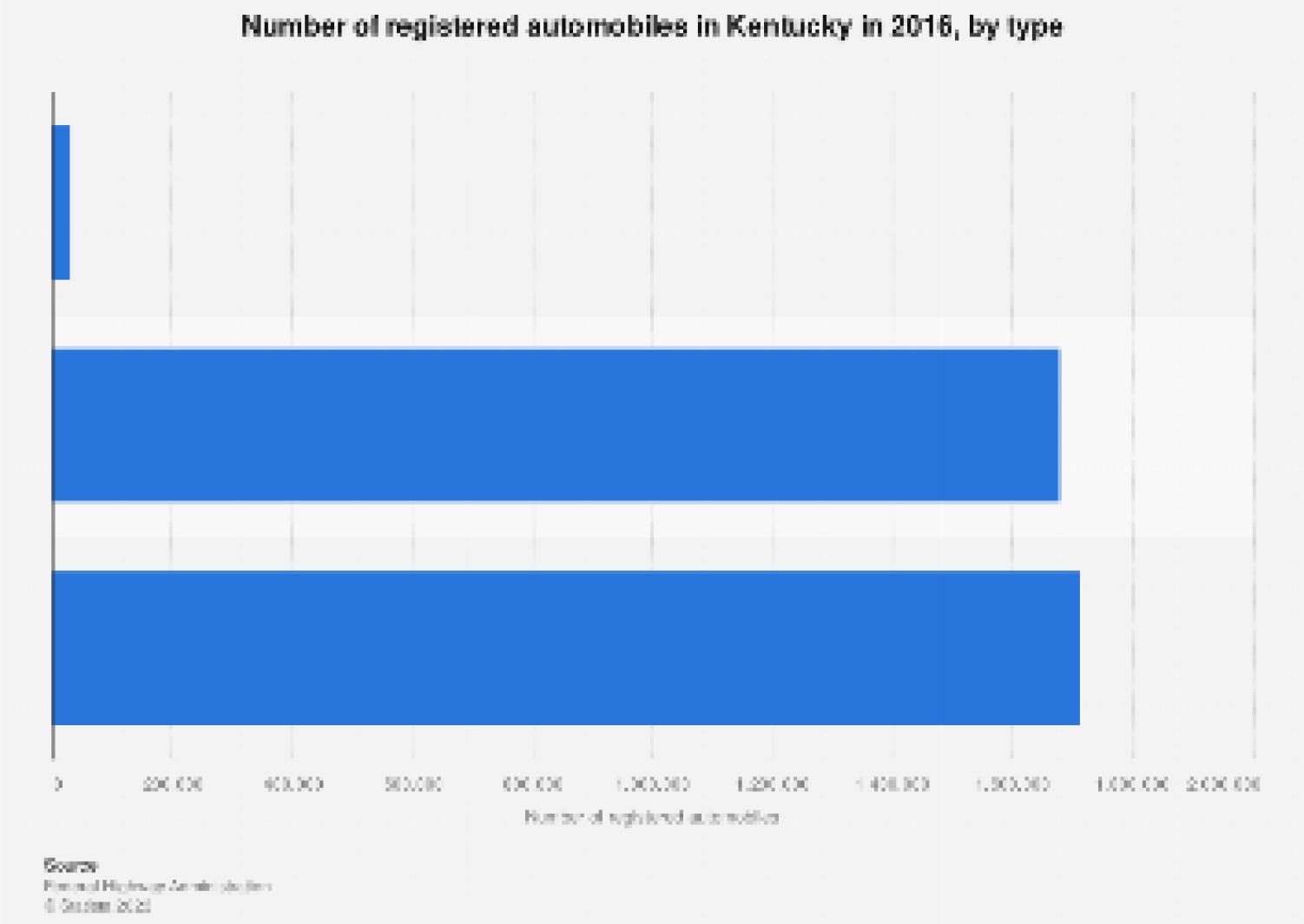 Number Of Registered Automobiles In Kentucky 2016 Statista