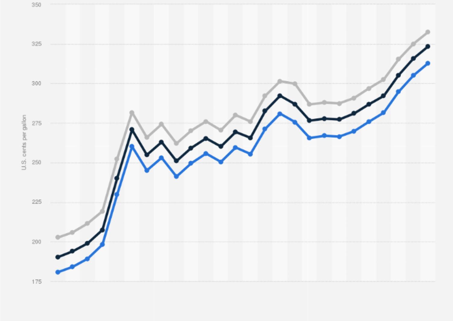 Retail Prices Of Motor Fuel In Kentucky 2011 Statista