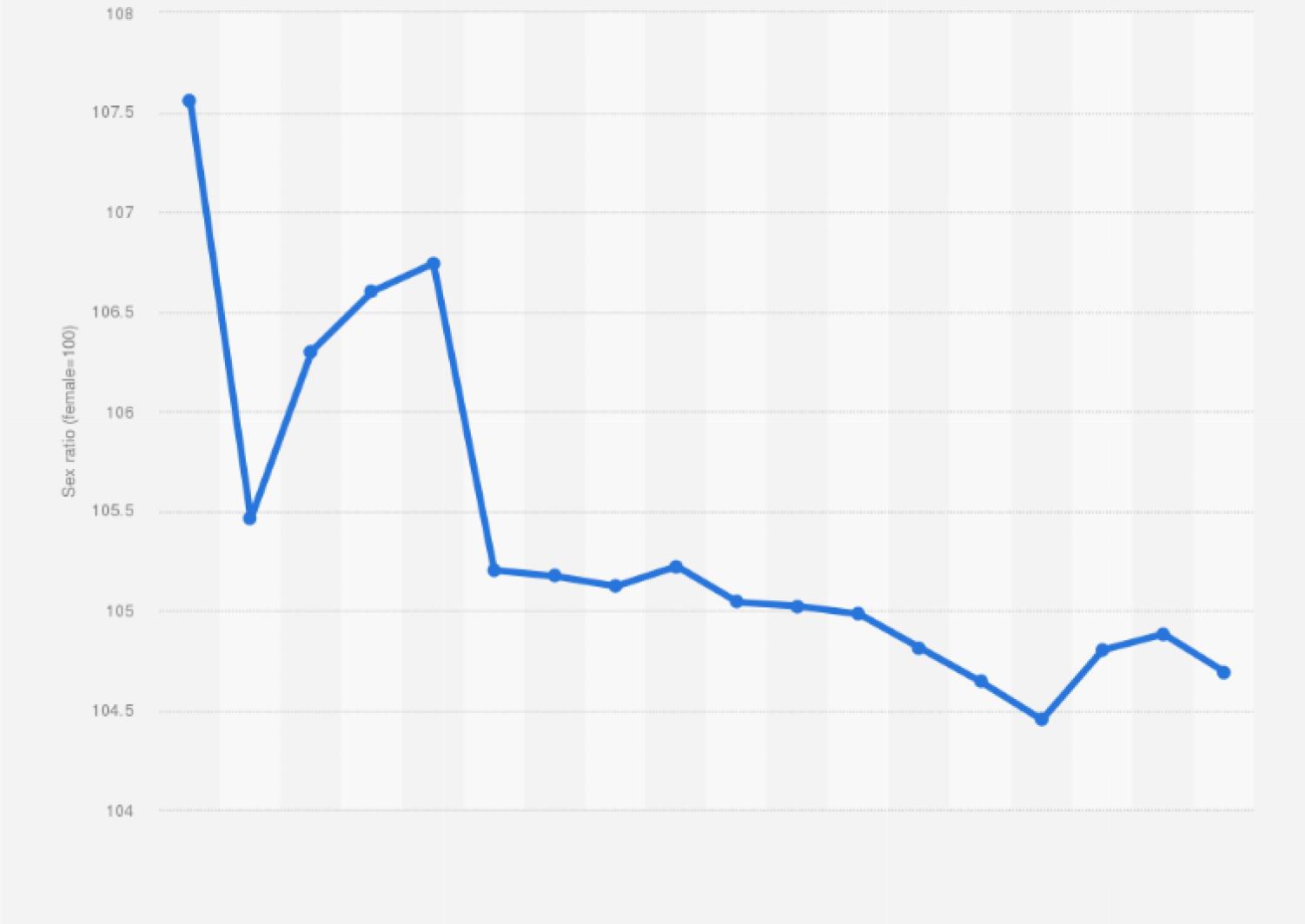 China Sex Ratio Statista