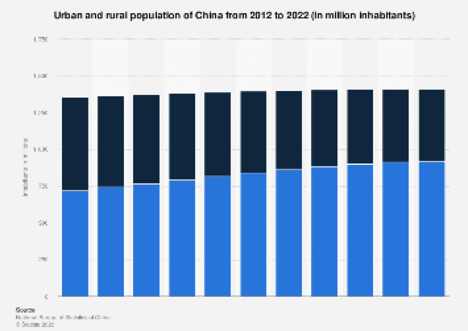 China Urban And Rural Population Statista