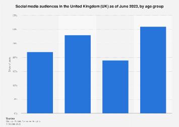 UK: Facebook user age and gender distribution 2018 | Statistic