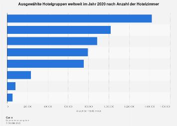 Hotelzimmer - Anzahl der Neueröffnungen nach Regionen 2012 ...