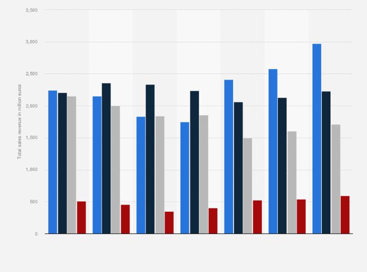 https www statista com statistics 824679 sales revenue of philips lighting by market