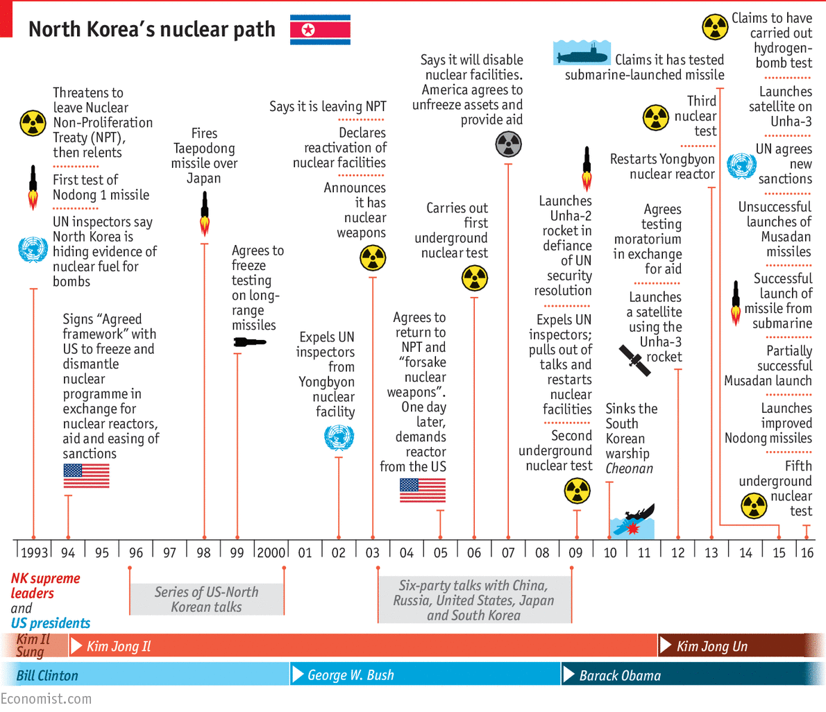 A Timeline Of North Korea S Nuclear Ambitions