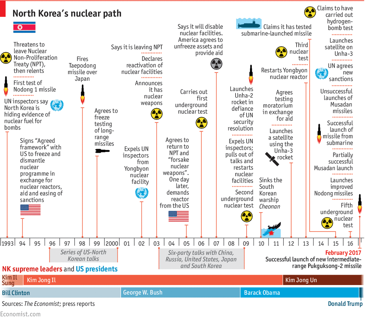 North Korea Is Starting To Back Up Its Military Bluster