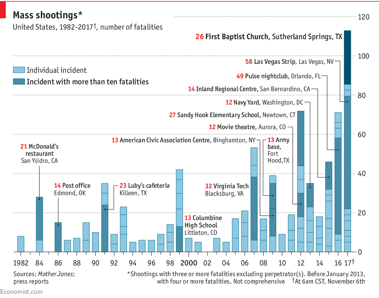 A Mass Shooting At A Church In Texas Has Left At Least 26