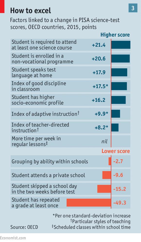 Cómo destacar en PISA (Fuente: The Economist)