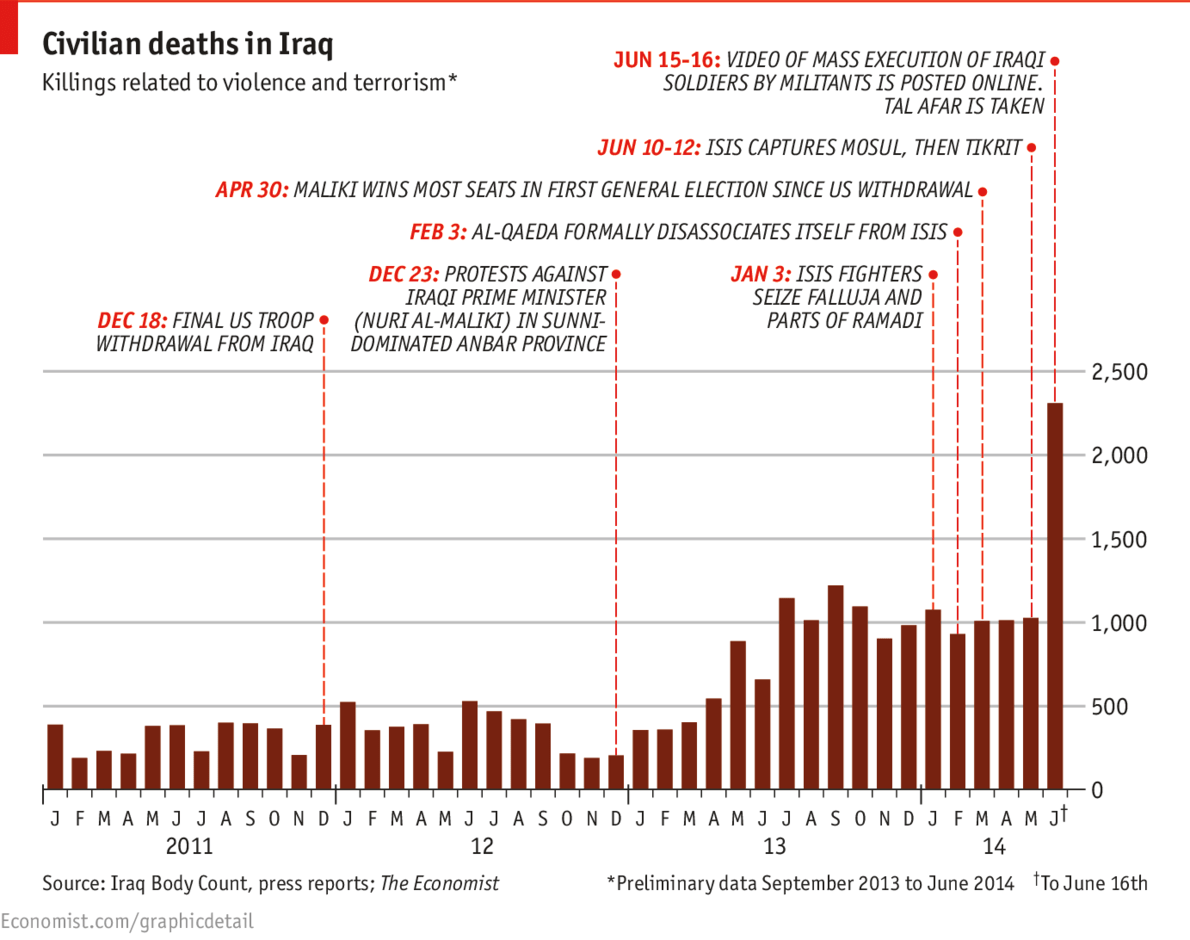 The spike in Iraqi deaths since 2011