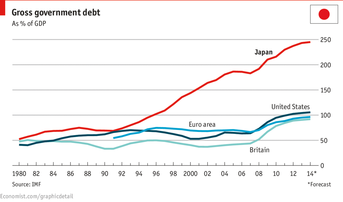 Japanese Soaring Debt