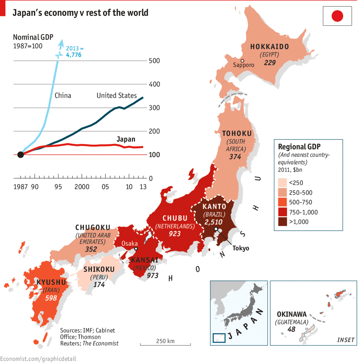 Japan GDP Growth Compared to China and the U.S.