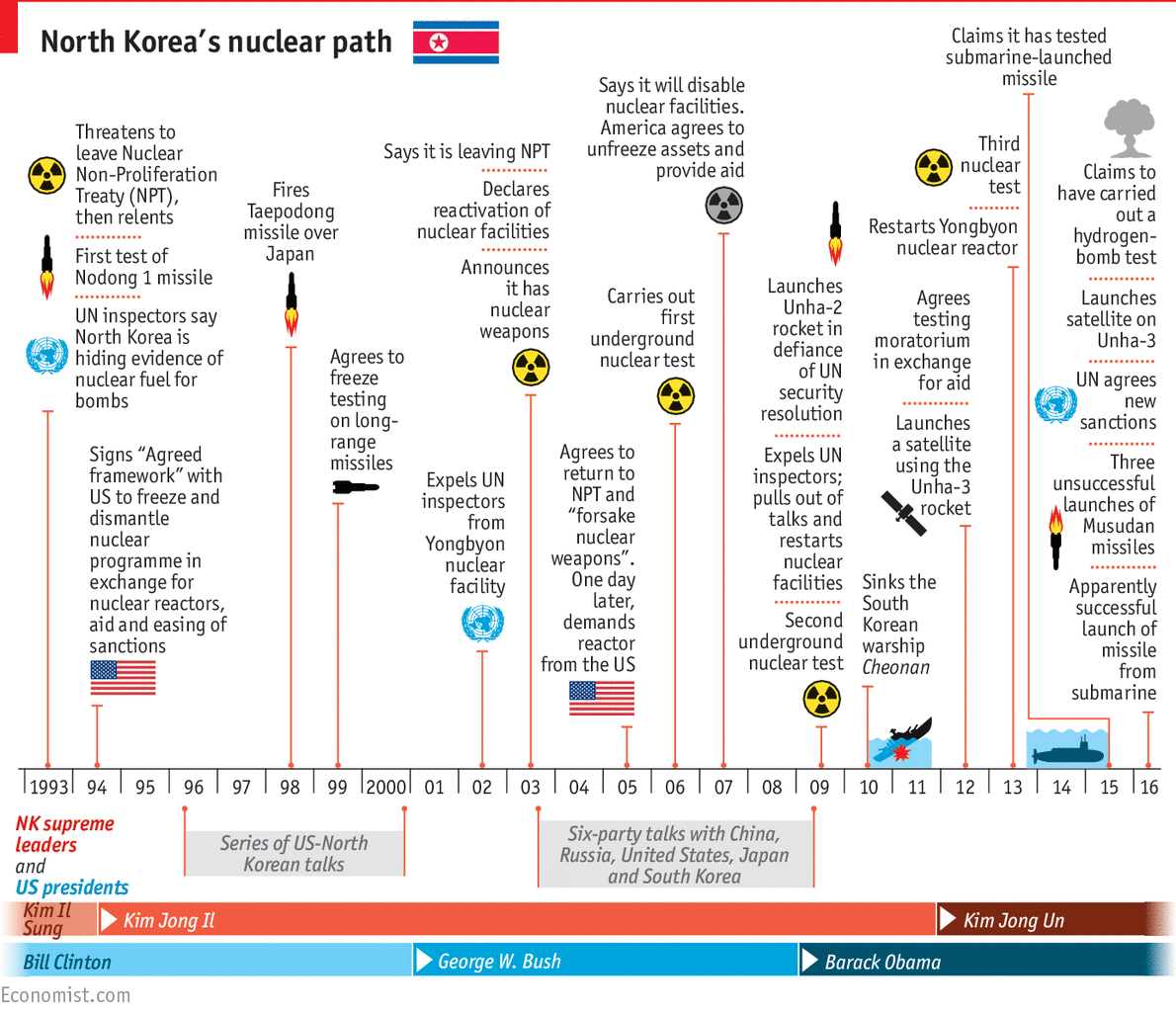 Daily Chart The Clear And Present Danger Of A Nuclear